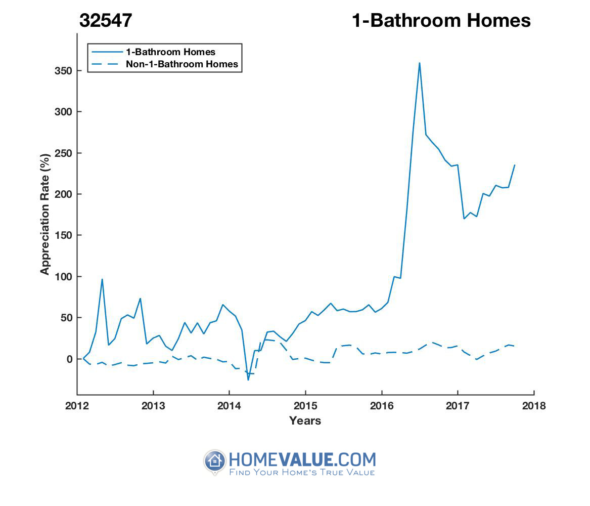 1 Bathroom Homes have appreciated 4.1x faster since 03/15/2014.