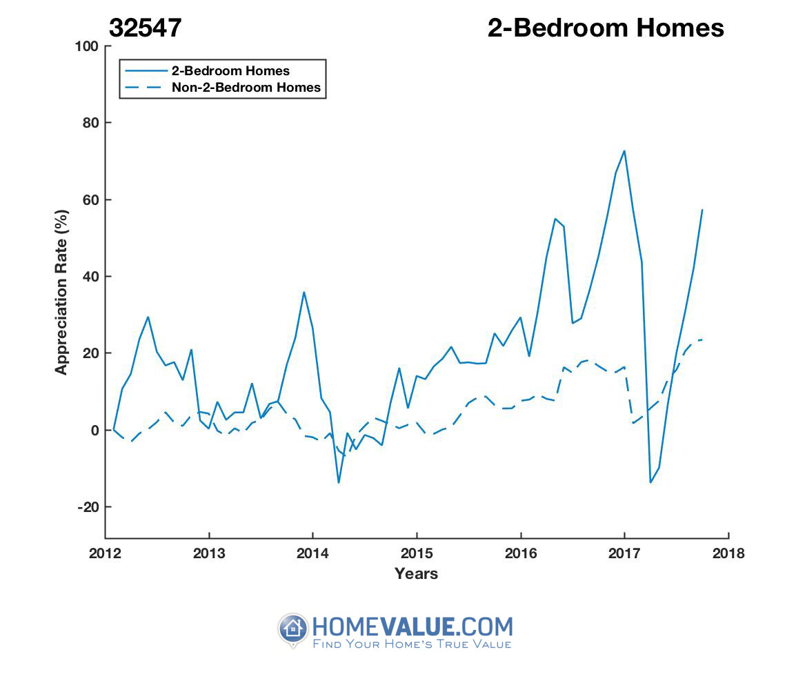 2 Bedrooms Homes have appreciated 65% faster since 03/15/2017.