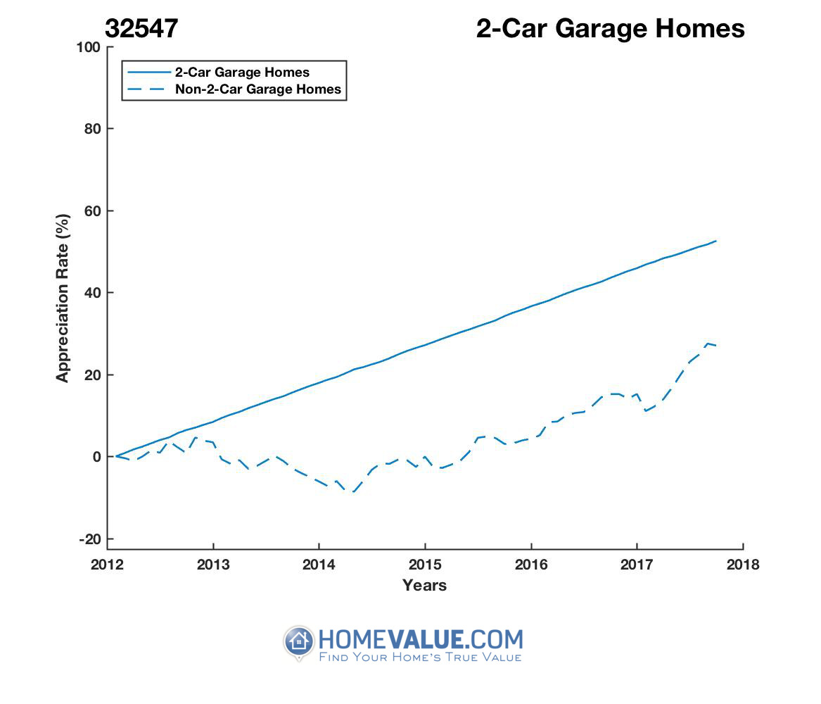 2 Car Garage Homes have appreciated 22% faster since 03/15/2012.