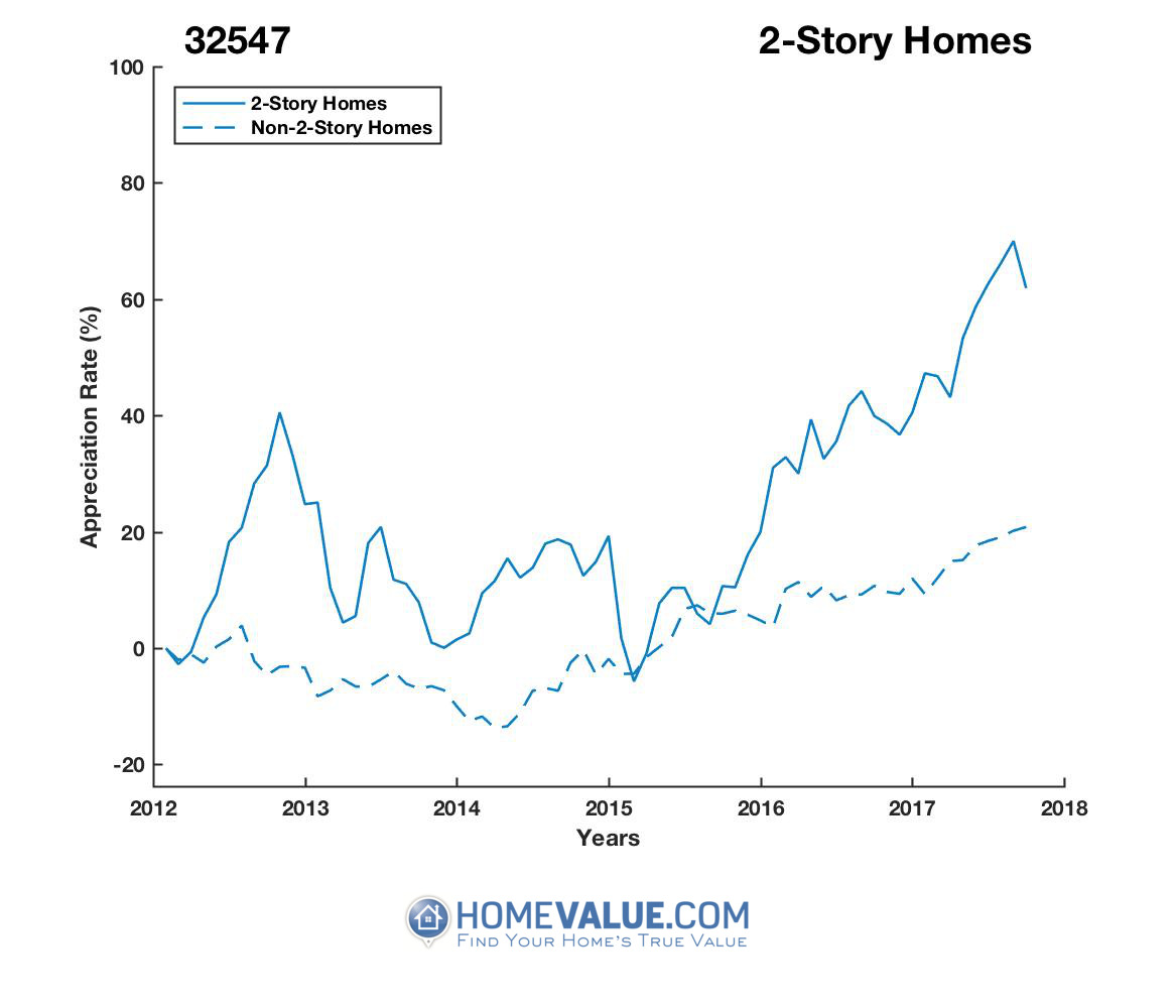 2 Stories Homes have appreciated 41% faster since 03/15/2012.