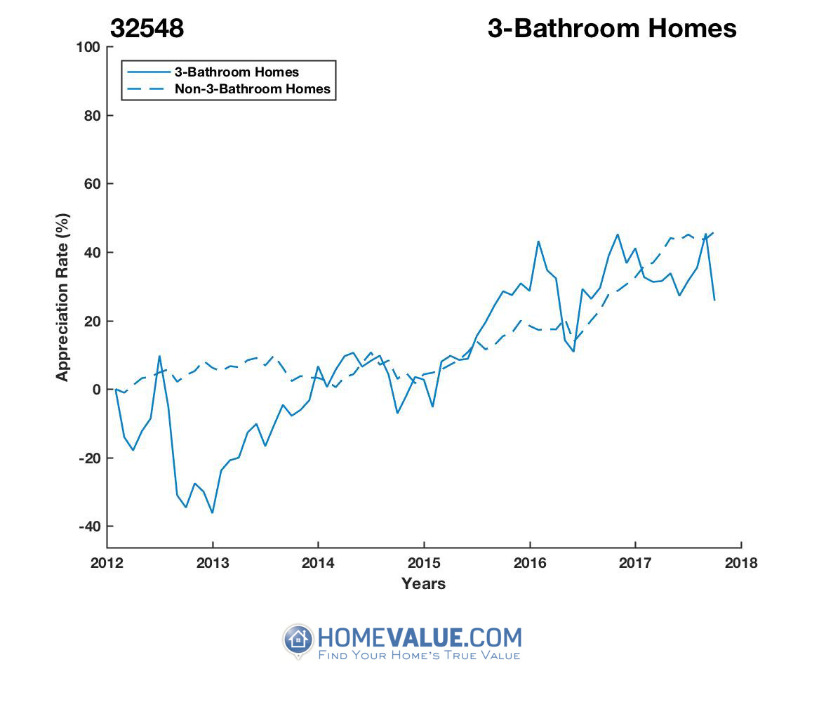 3 Bathrooms Homes have appreciated 53% faster since 09/15/2012.