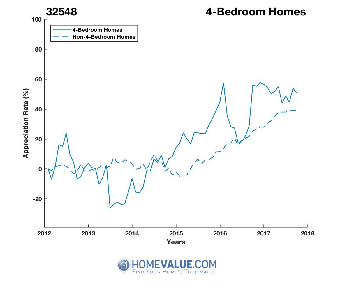 4 Bedrooms Homes have appreciated 65% faster since 09/15/2013.