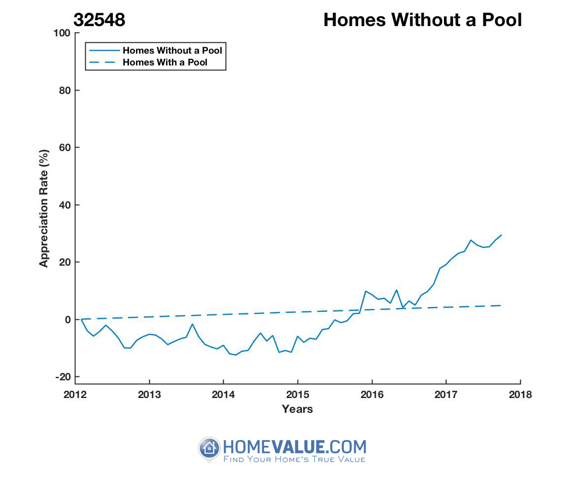 Homes Without A Pool Homes have appreciated 44% faster since 09/15/2014.