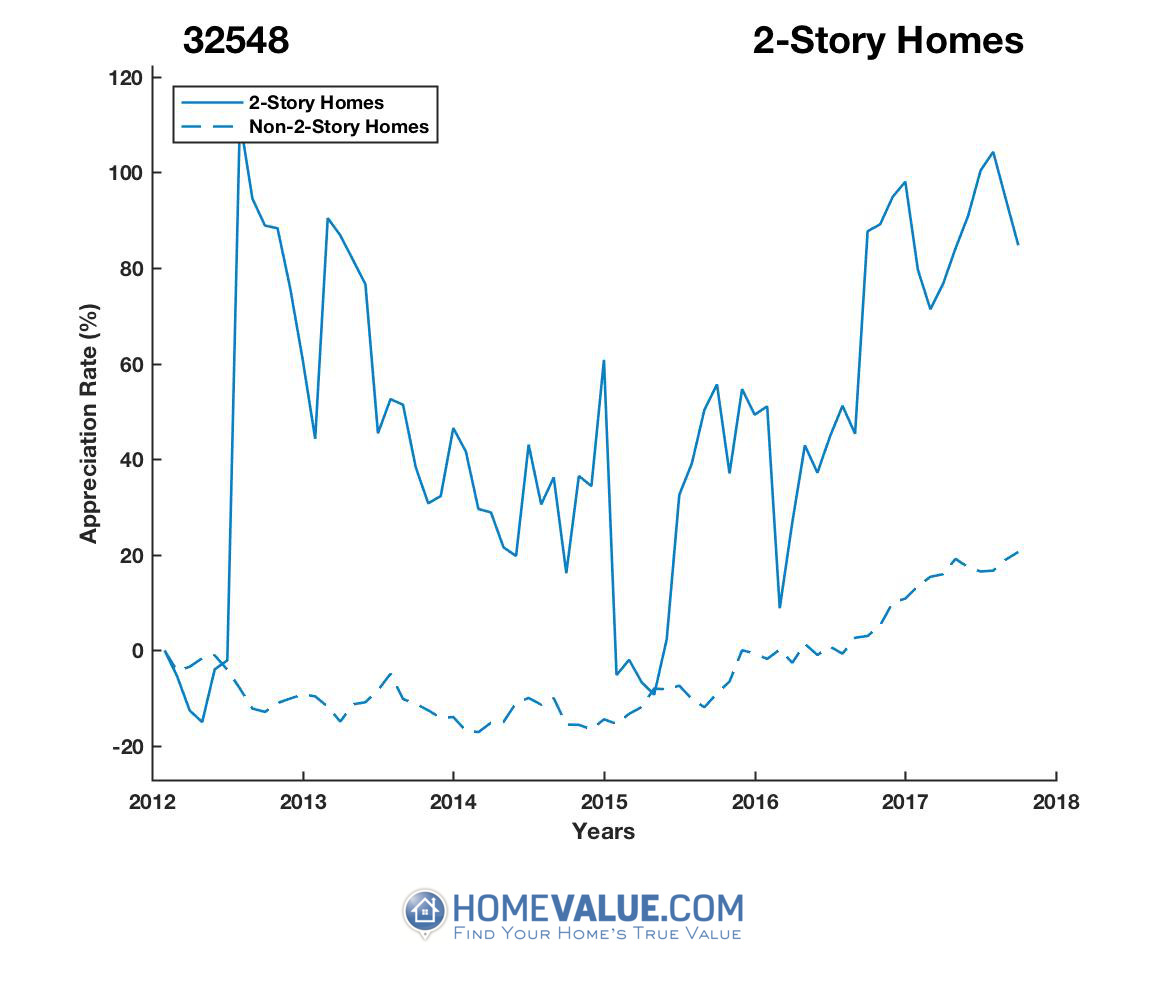 2 Stories Homes have appreciated 86% faster since 03/15/2012.