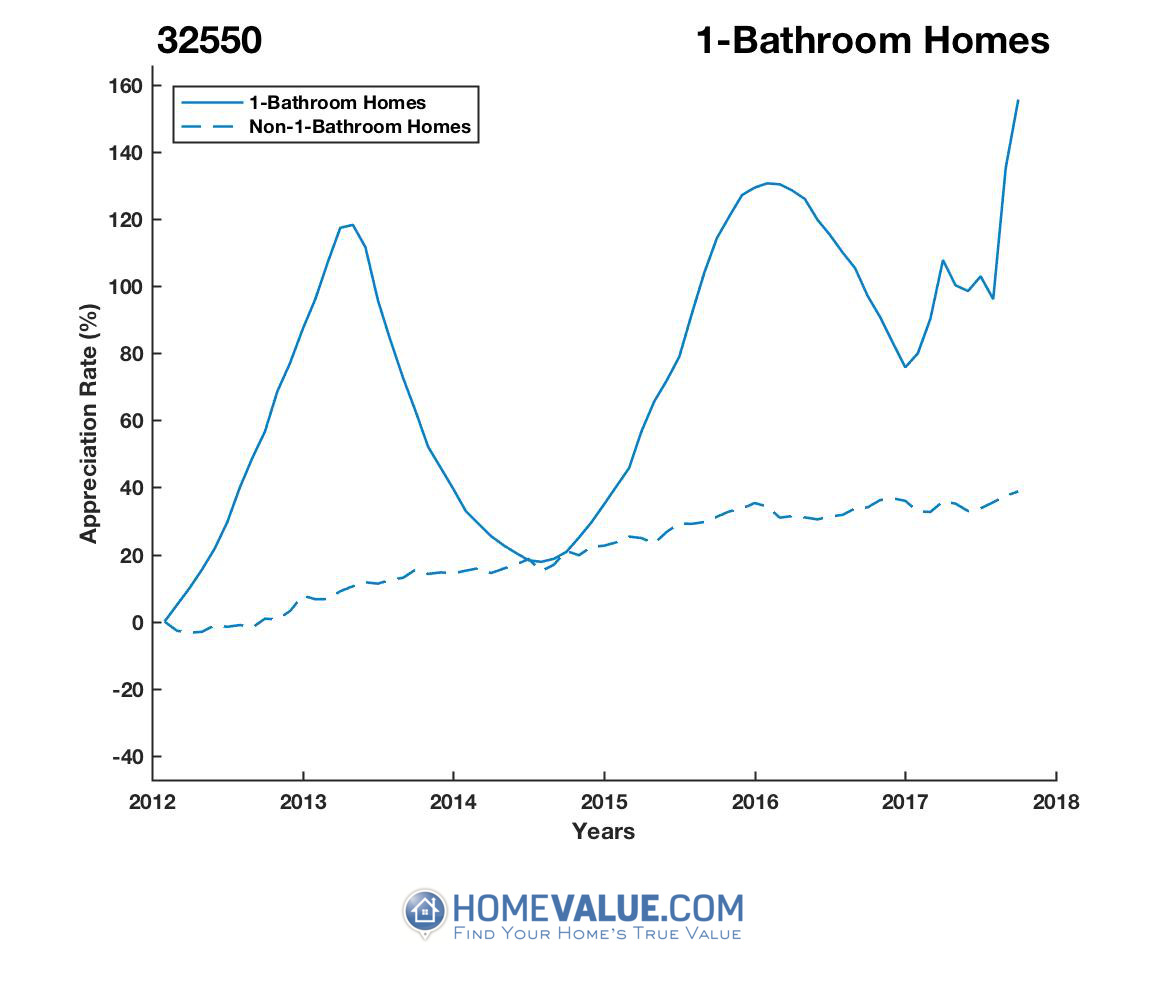 1 Bathroom Homes have appreciated 97% faster since 09/15/2014.