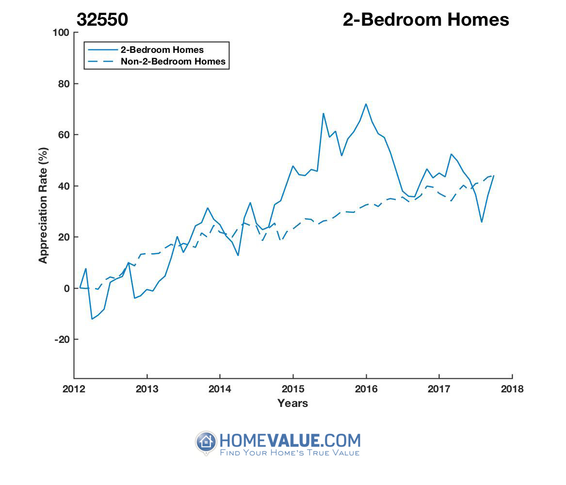 2 Bedrooms Homes have appreciated 20% faster since 03/15/2012.