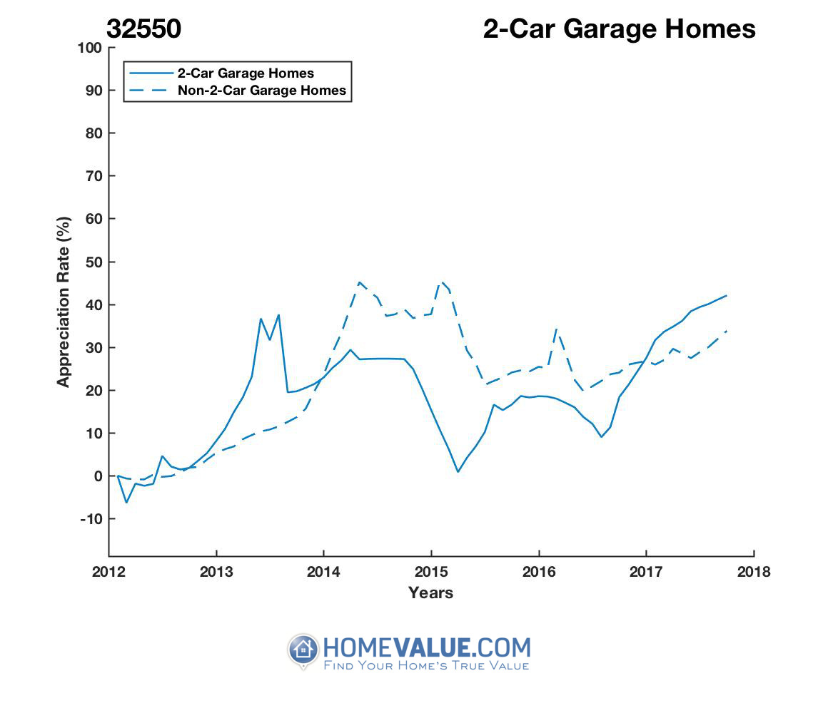 2 Car Garage Homes have appreciated 42% faster since 03/15/2015.