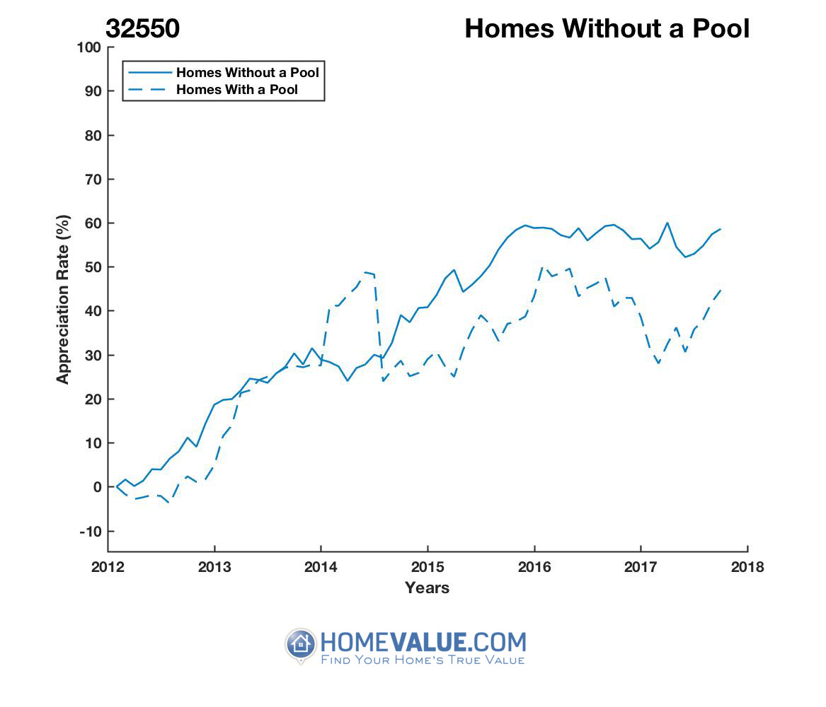 Homes Without A Pool Homes have appreciated 27% faster since 03/15/2014.