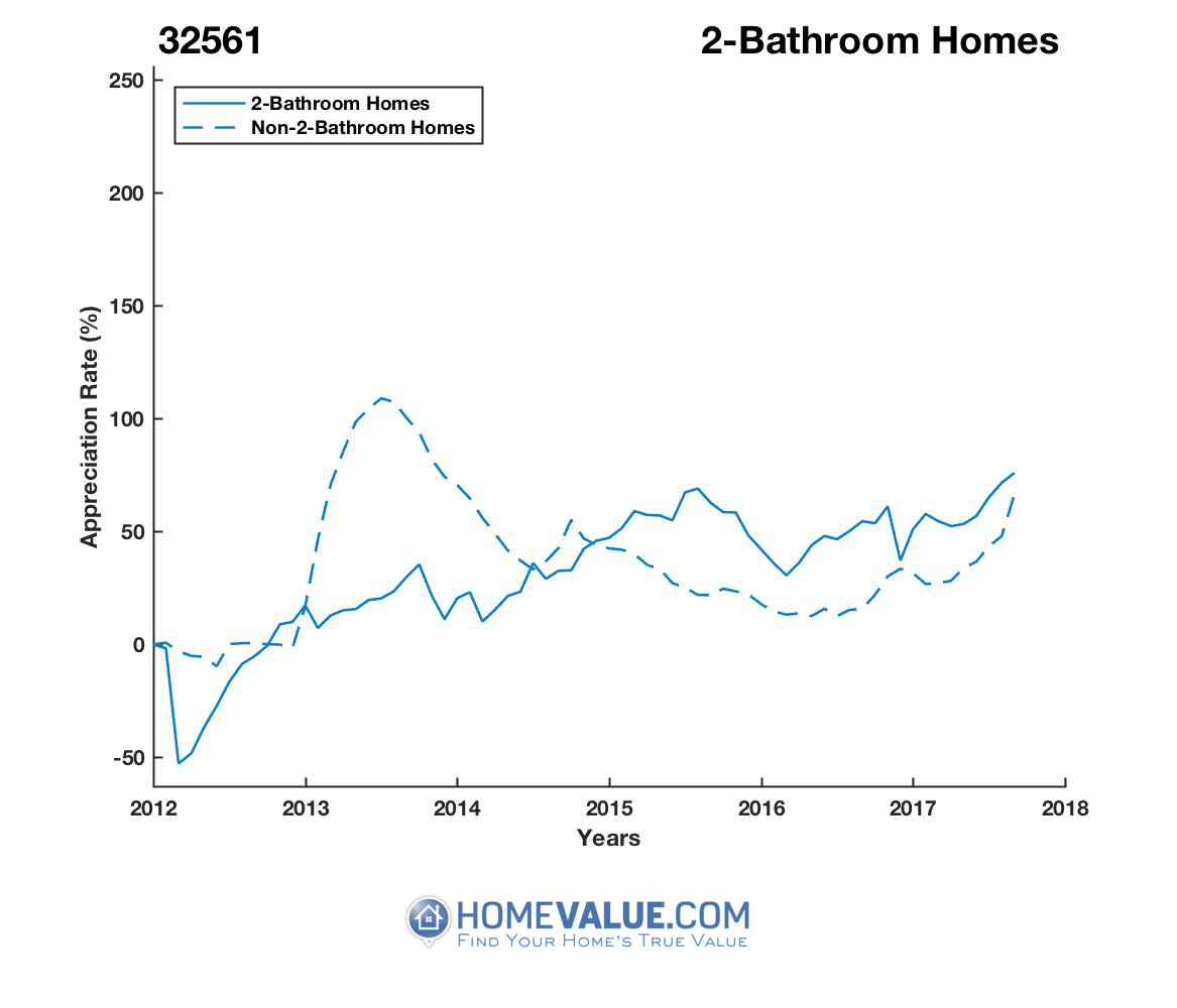 2 Bathrooms Homes have appreciated 2.4x faster since 03/15/2012.
