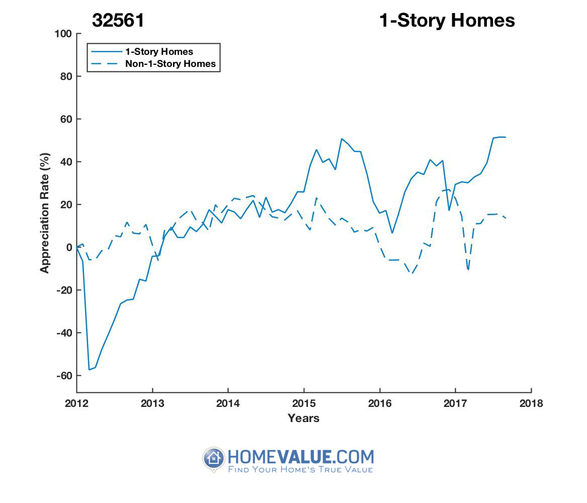 1 Story Homes have appreciated 3.4x faster since 03/15/2012.