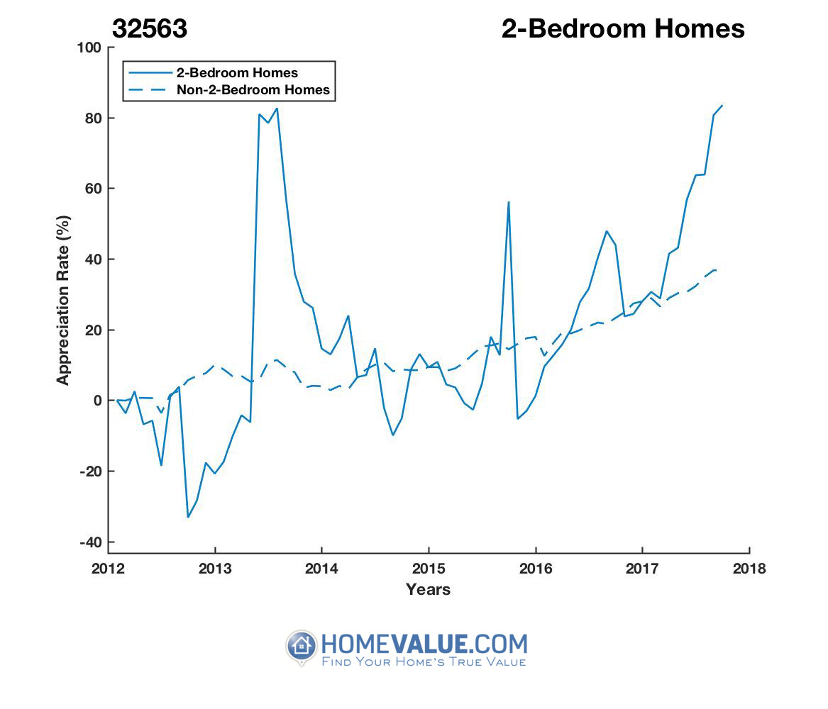 2 Bedrooms Homes have appreciated 2.5x faster since 09/15/2012.