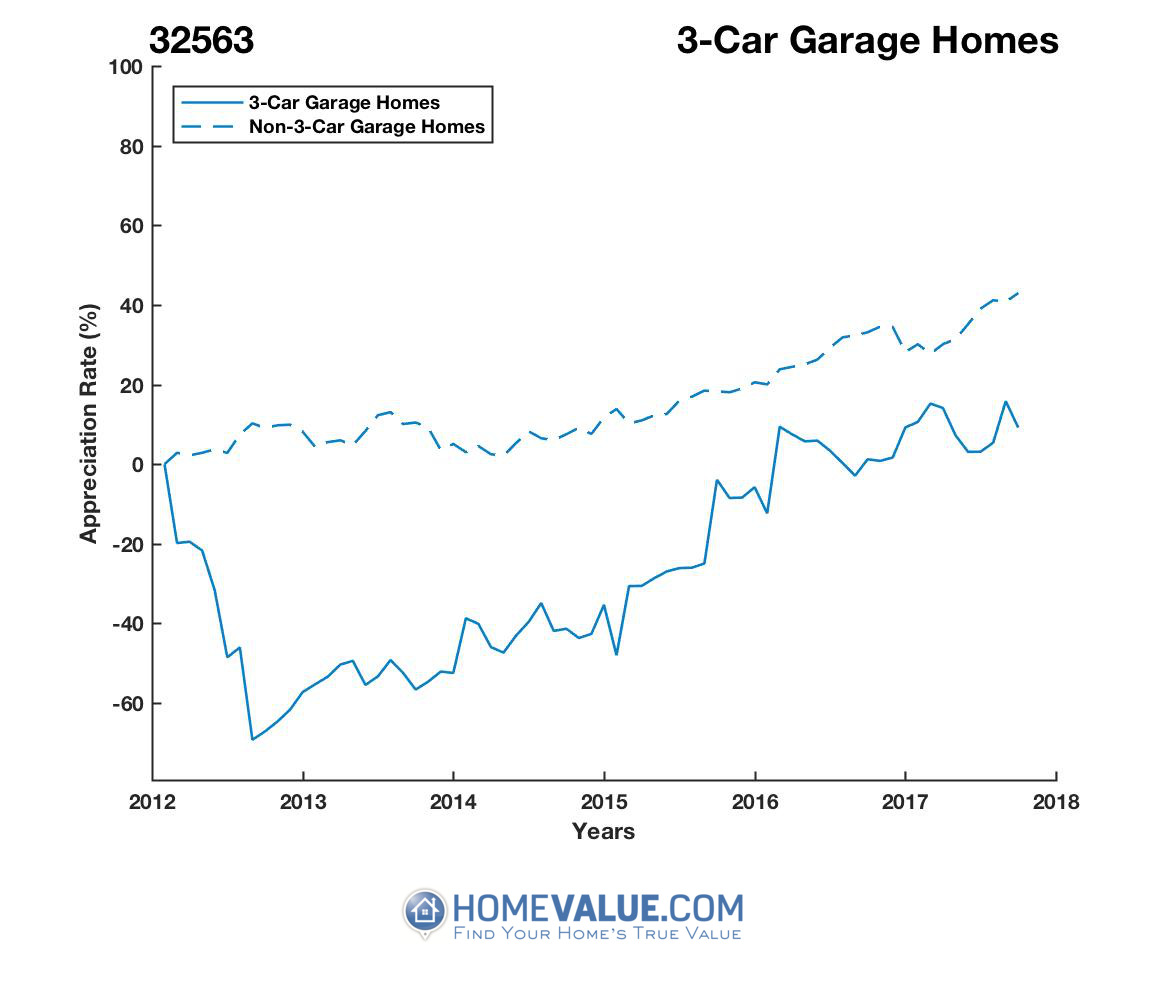 3 Car Garage Homes have appreciated 3.0x faster since 09/15/2012.