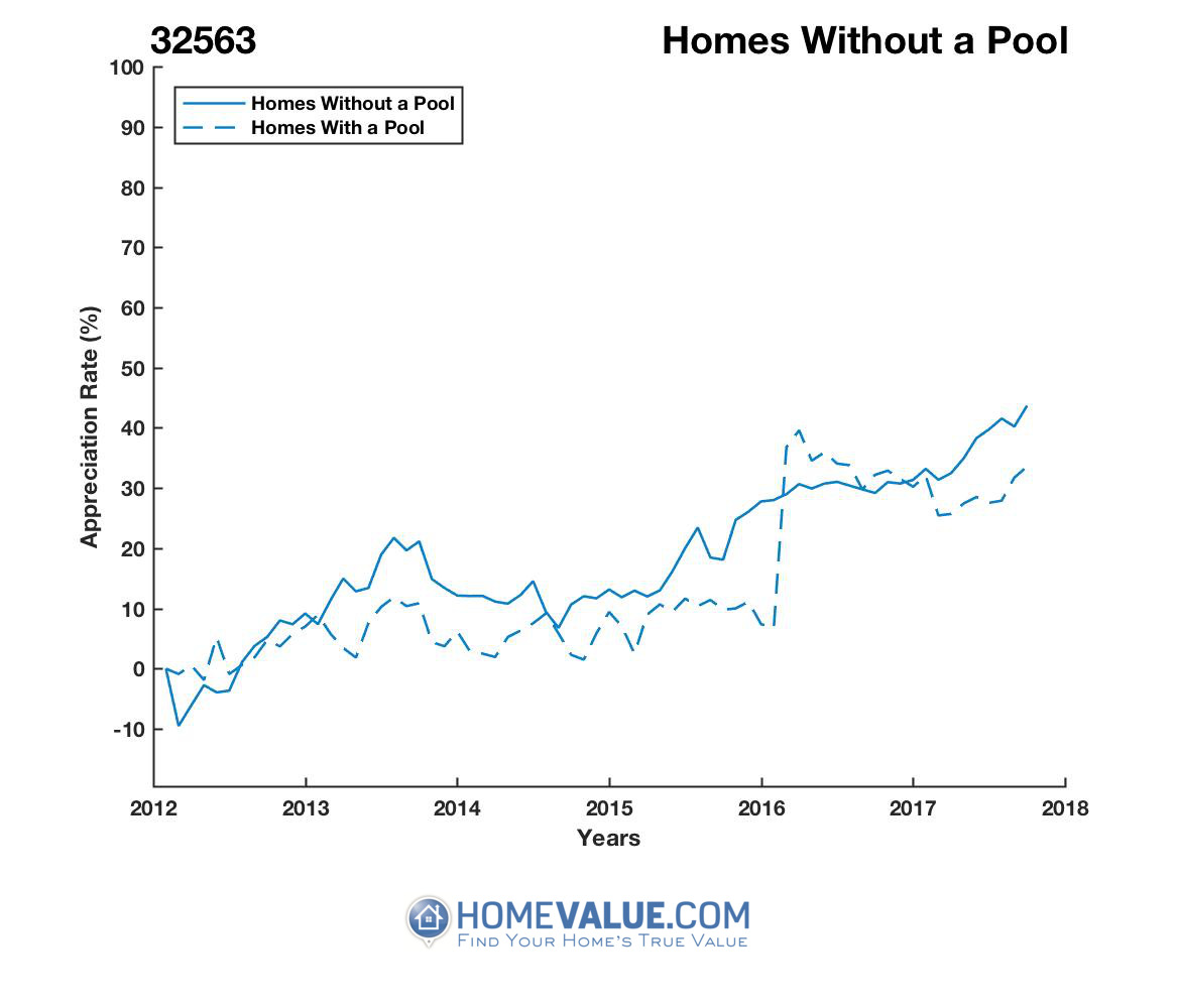 Homes Without A Pool Homes have appreciated 20% faster since 03/15/2012.