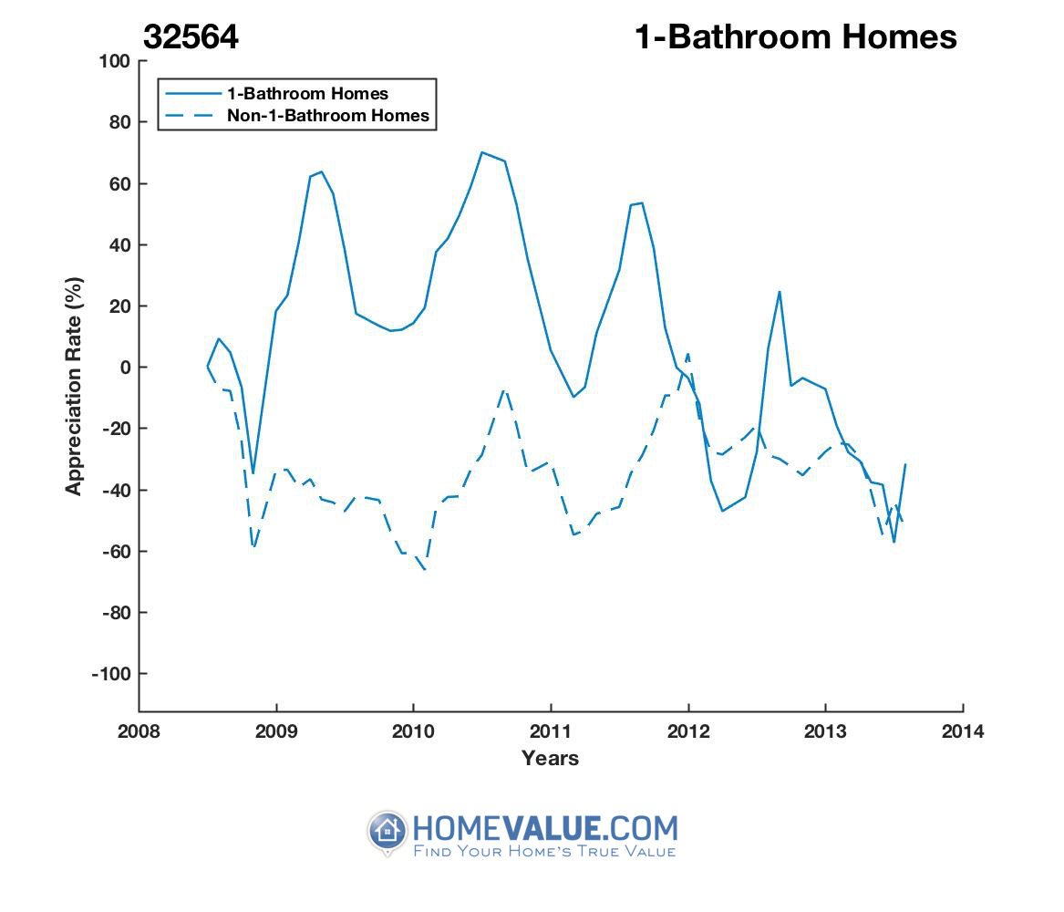 1 Bathroom Homes have appreciated 8.1x faster since 03/15/2012.