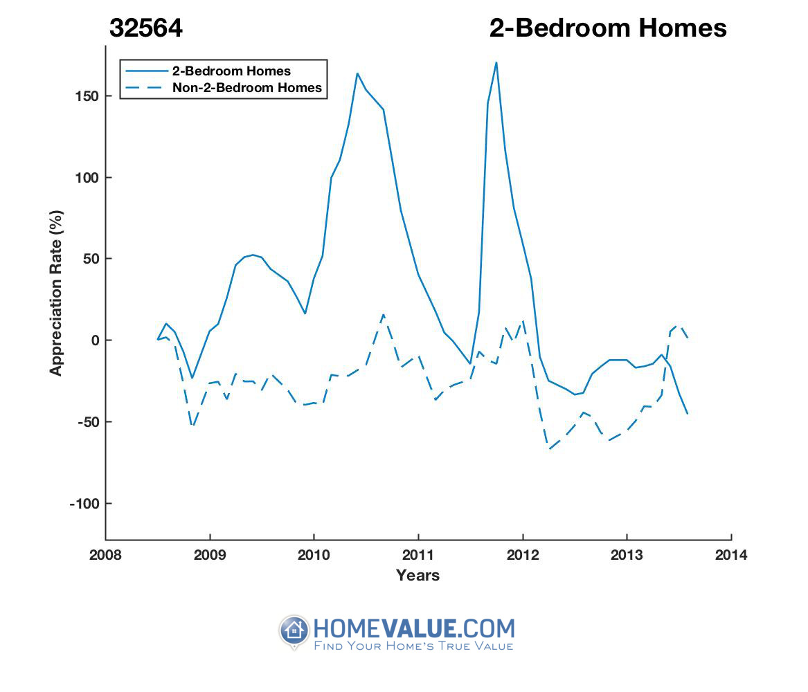 2 Bedrooms Homes have appreciated 8.0x faster since 03/15/2012.