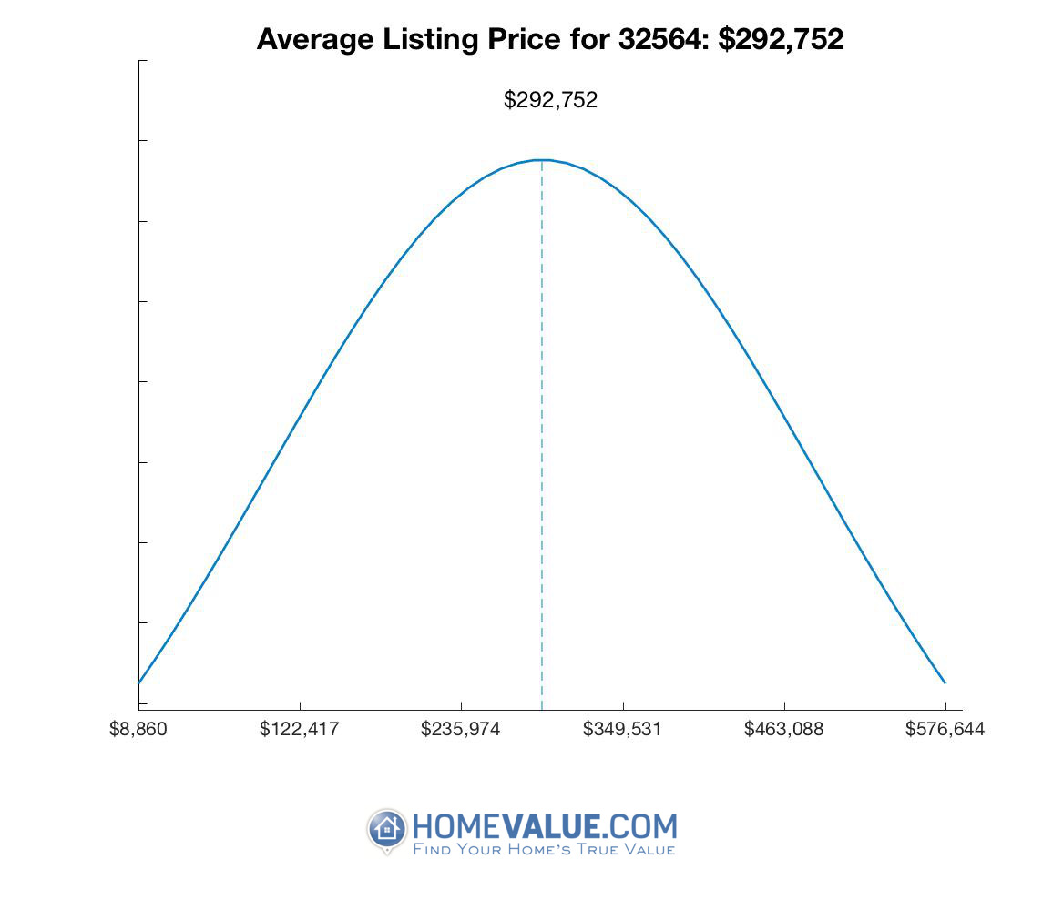 Average List Price 32564