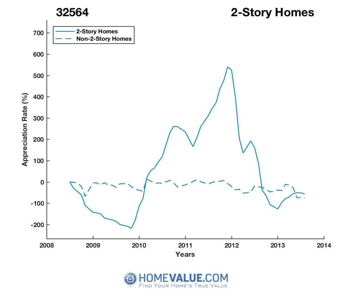 2 Stories Homes have appreciated 15.8x faster since 03/15/2013.
