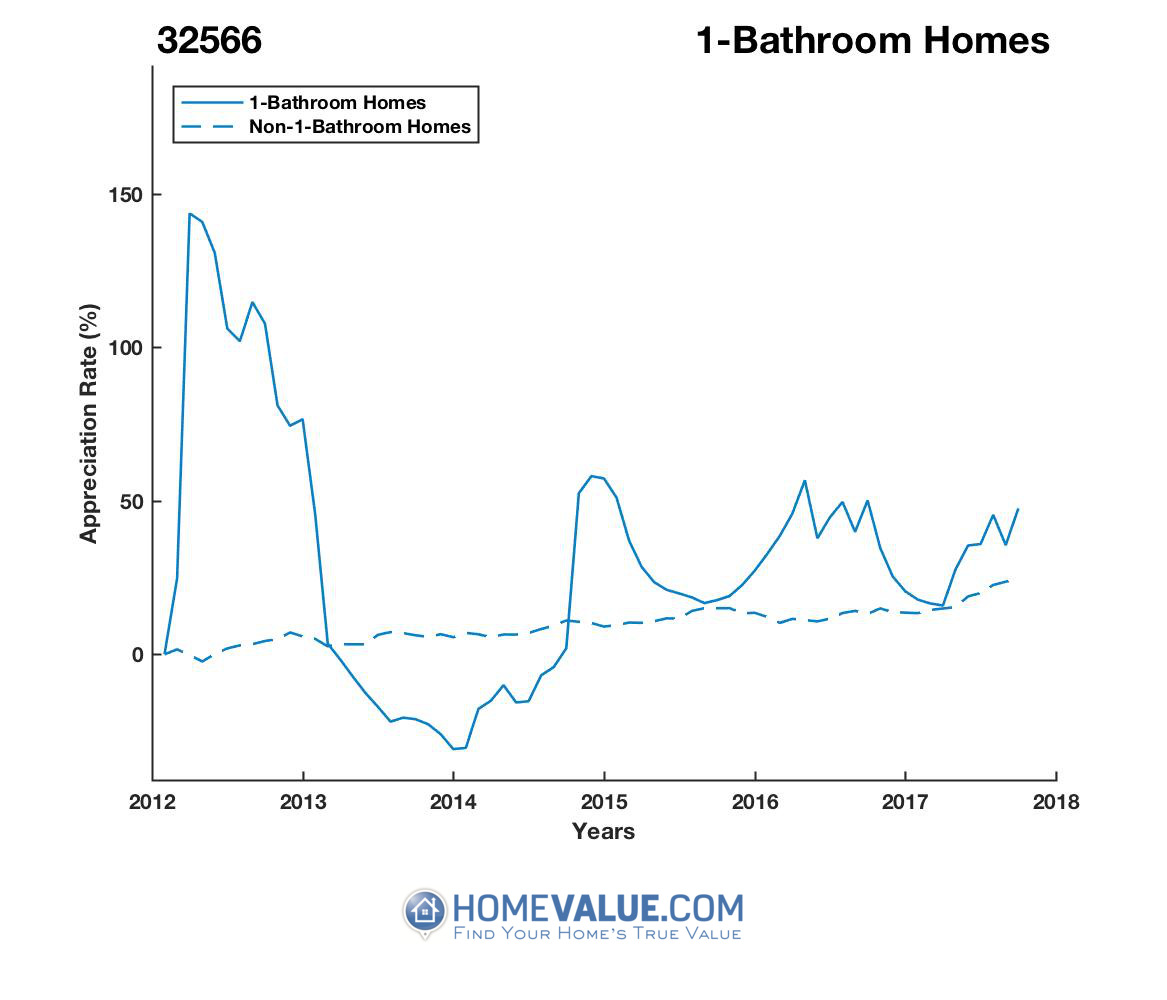 1 Bathroom Homes have appreciated 70% faster since 09/15/2013.
