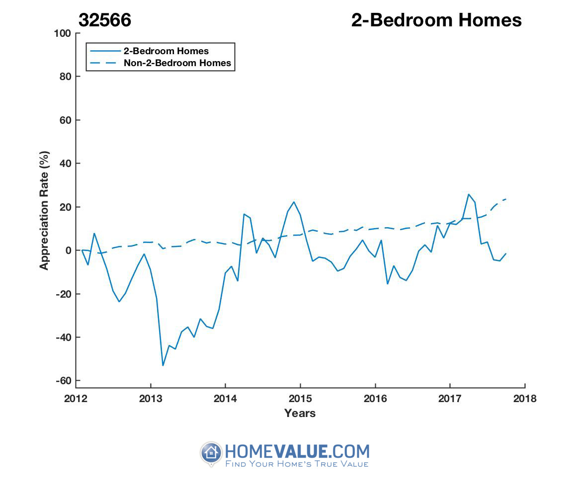 2 Bedrooms Homes have appreciated 54% faster since 03/15/2013.