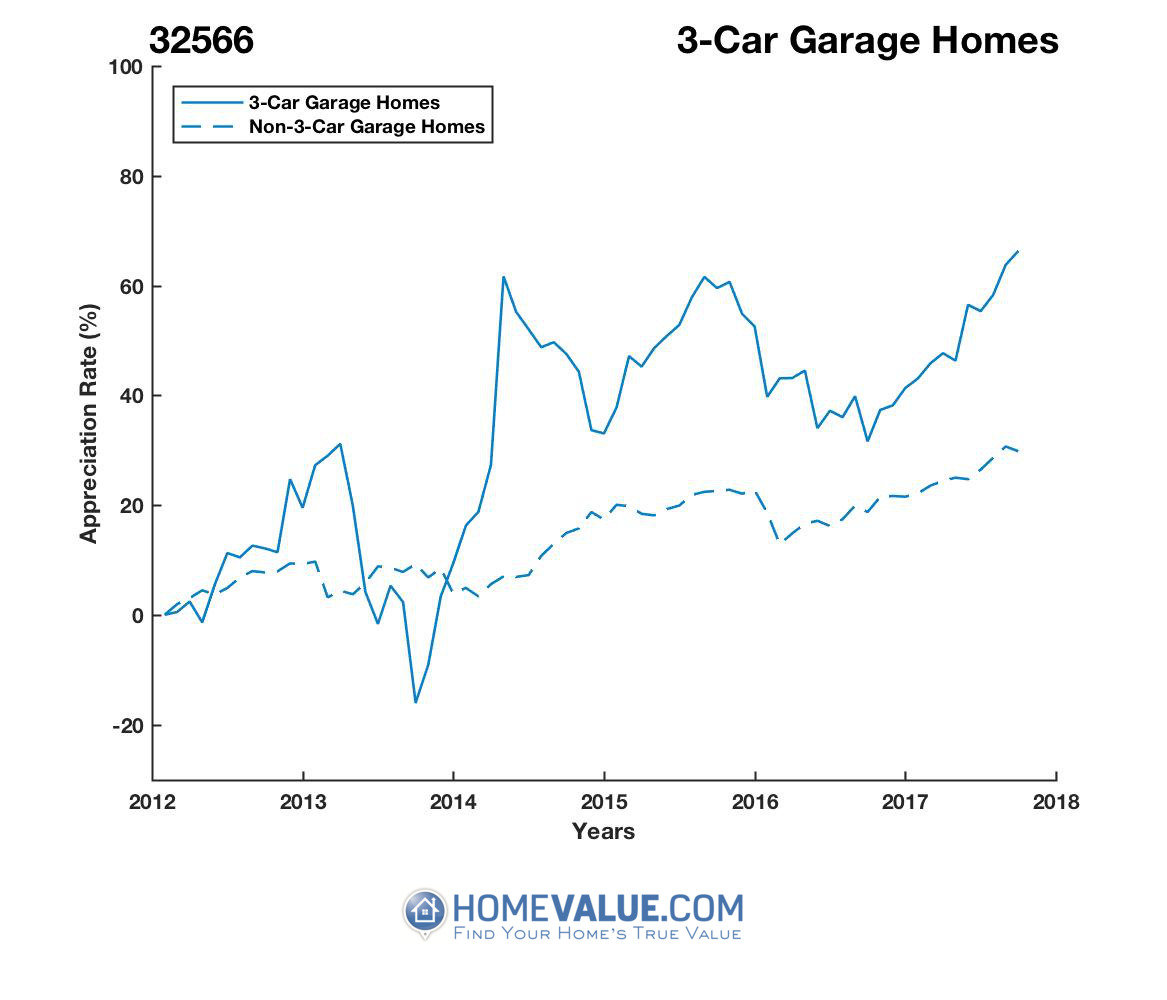 3 Car Garage Homes have appreciated 80% faster since 09/15/2013.