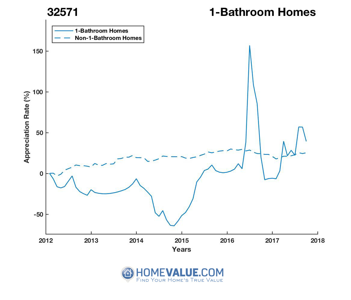 1 Bathroom Homes have appreciated 3.8x faster since 09/15/2014.