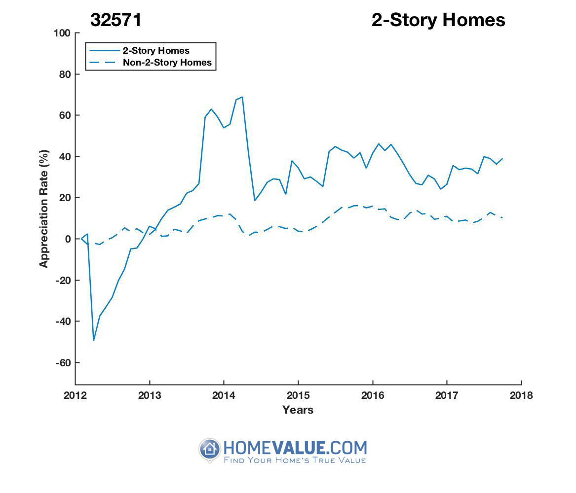 2 Stories Homes have appreciated 2.6x faster since 03/15/2012.