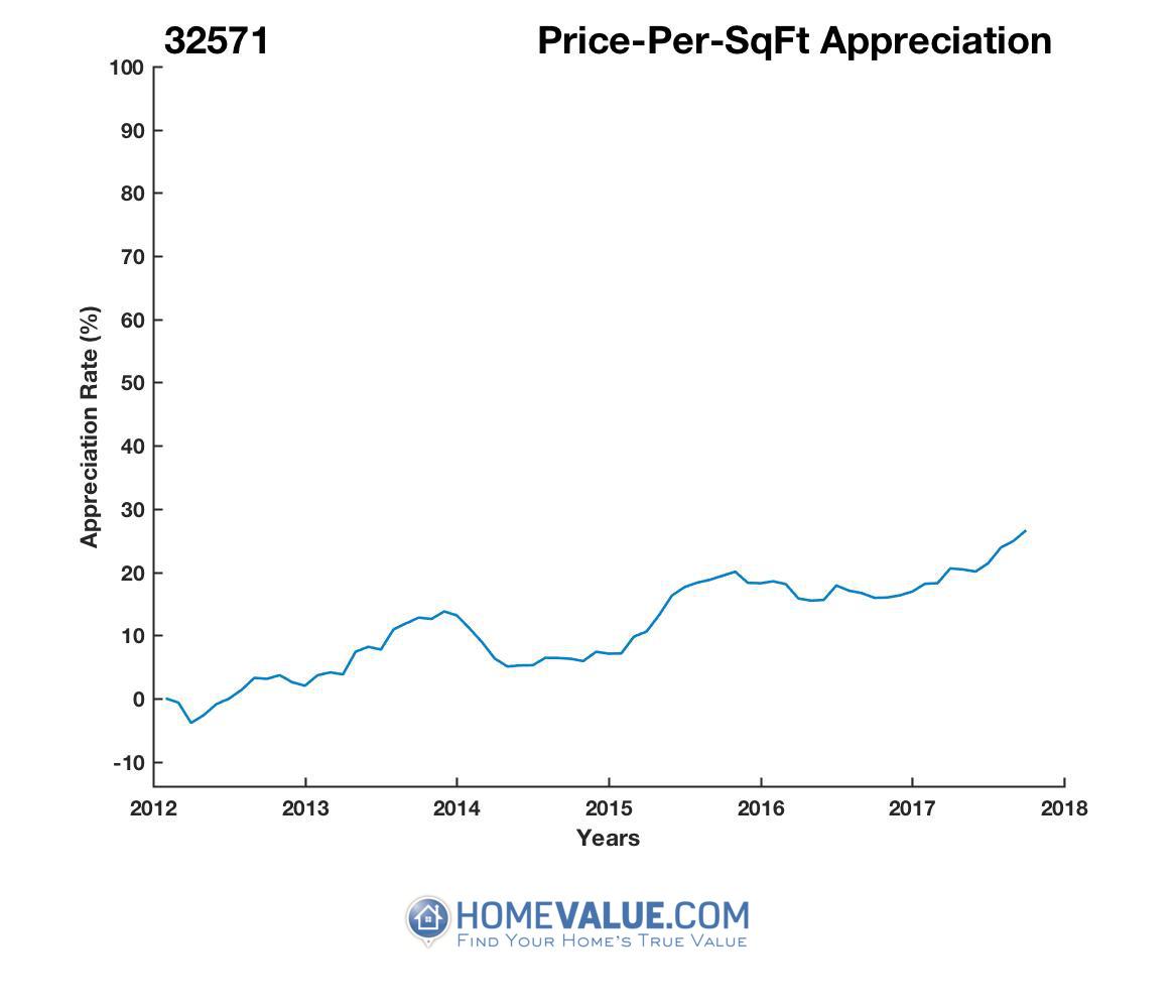 Average Price Per Sq.Ft. 32571