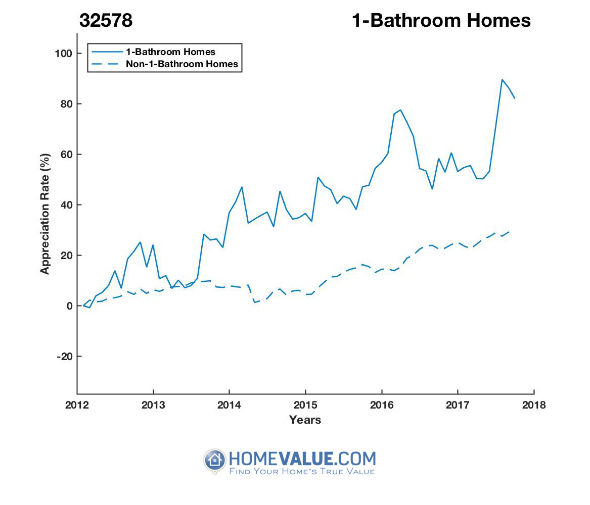 1 Bathroom Homes have appreciated 51% faster since 03/15/2013.