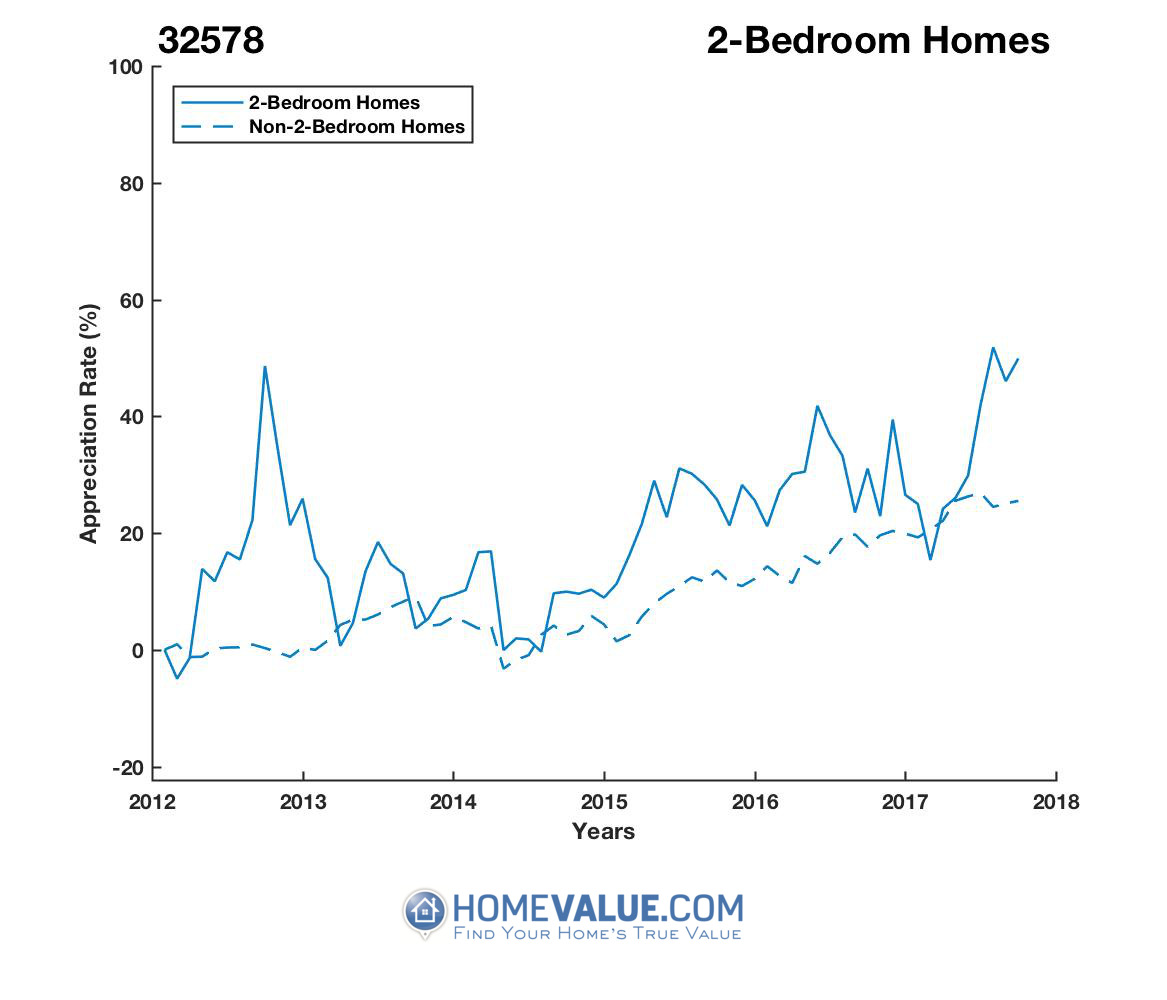 2 Bedrooms Homes have appreciated 30% faster since 09/15/2013.
