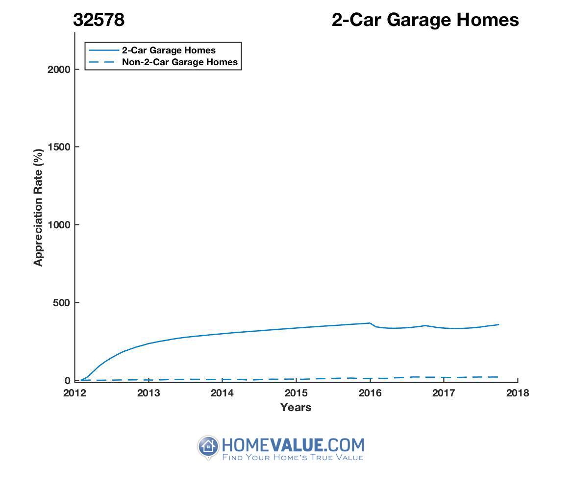 2 Car Garage Homes have appreciated 2.8x faster since 03/15/2012.