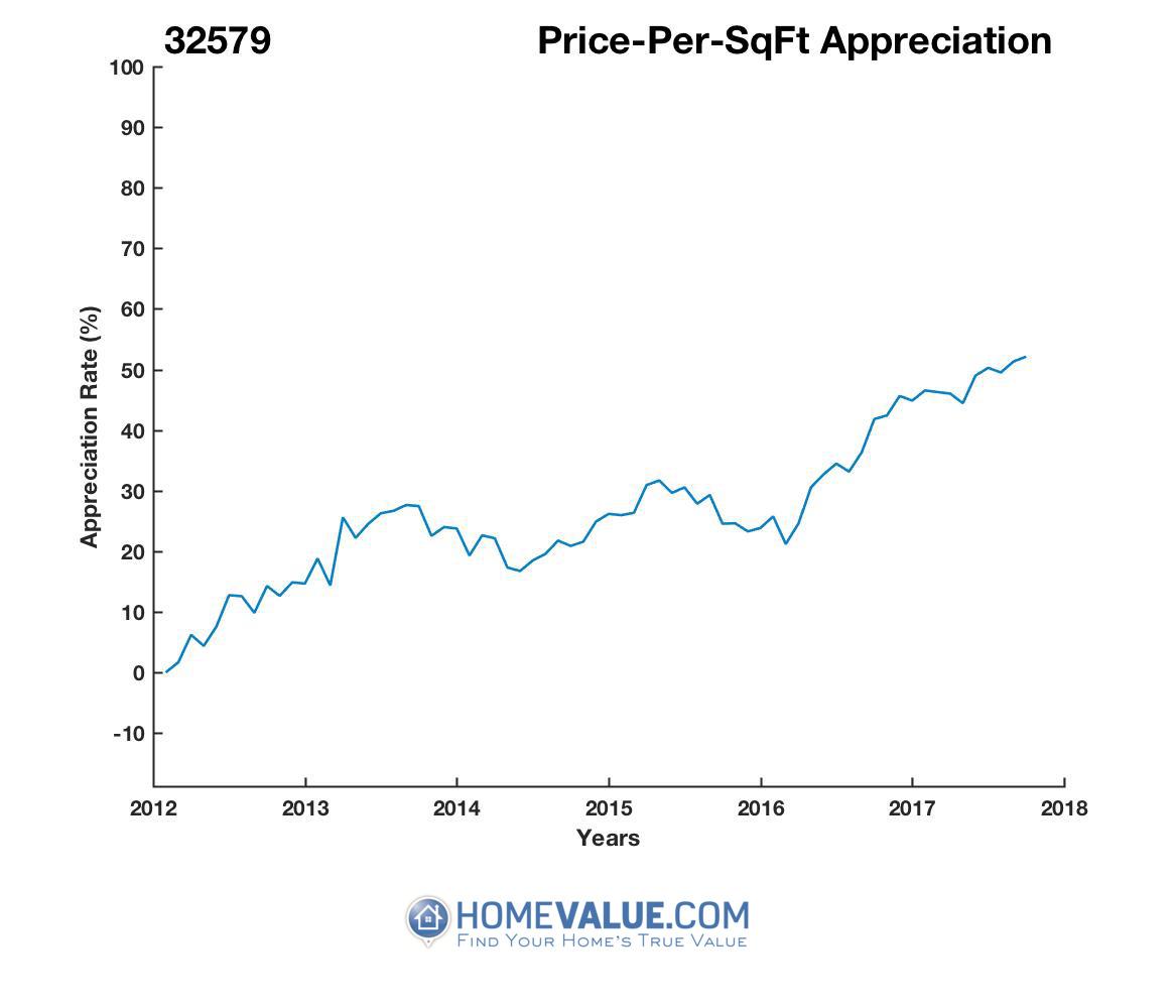 Average Price Per Sq.Ft. 32579