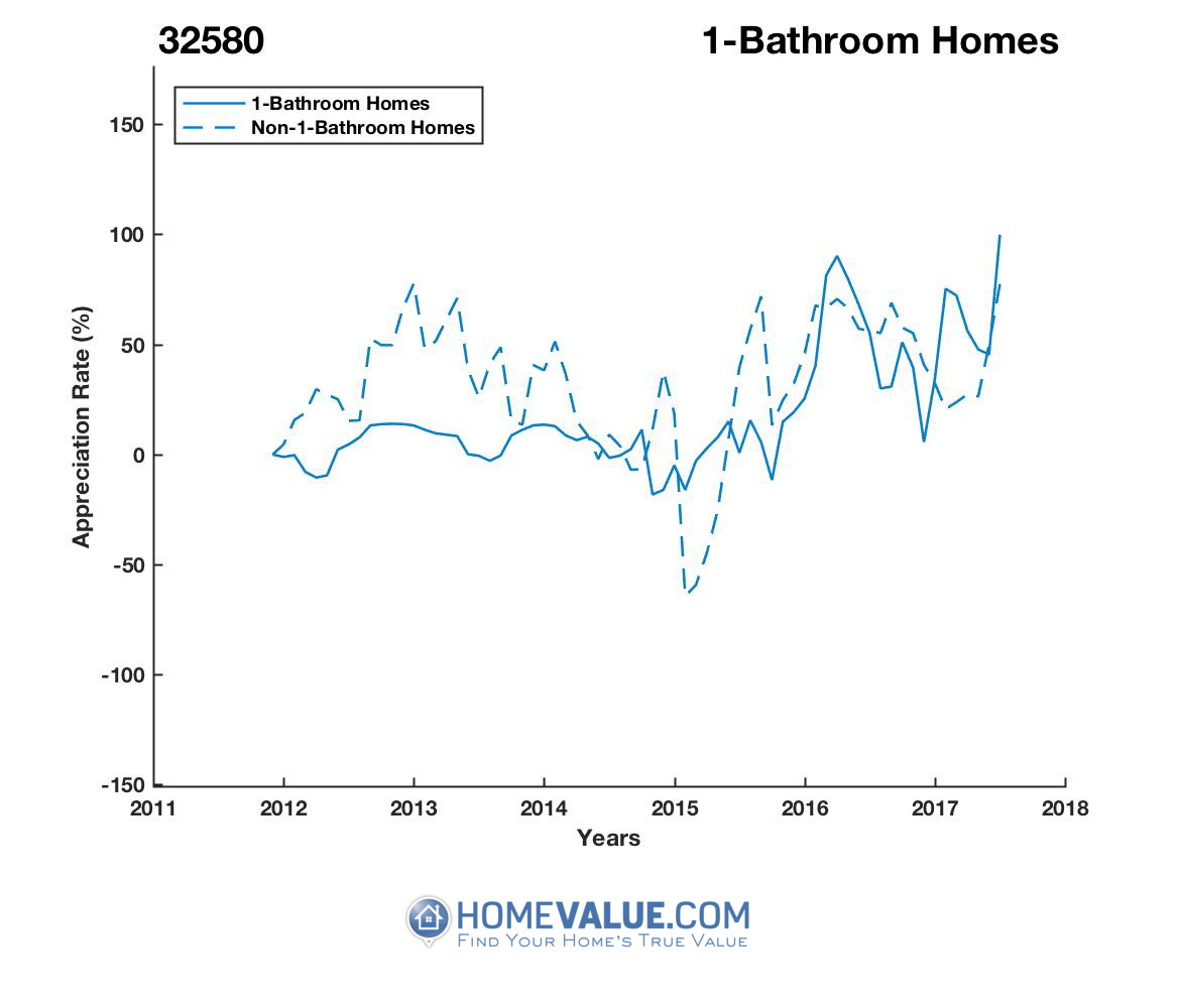 1 Bathroom Homes have appreciated 16.7x faster since 03/15/2015.