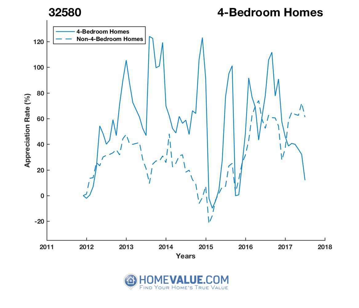 4 Bedrooms Homes have appreciated 58% faster since 09/15/2015.