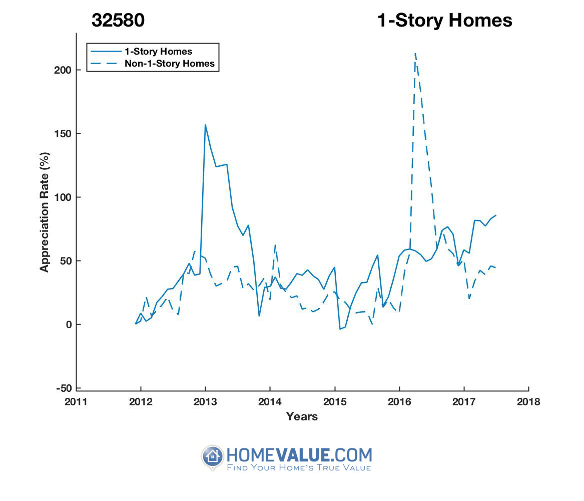 1 Story Homes have appreciated 73% faster since 03/15/2016.