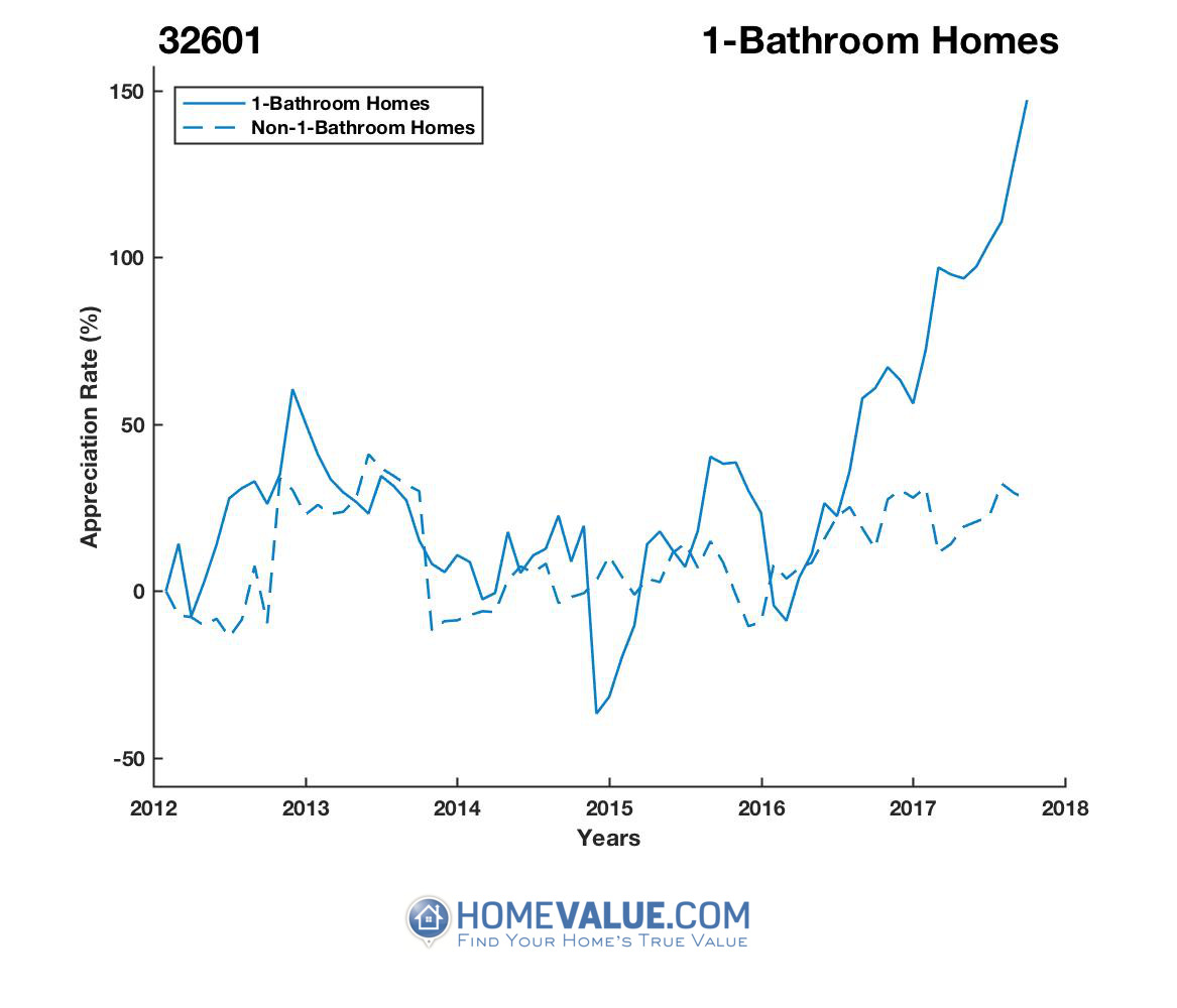 1 Bathroom Homes have appreciated 2.3x faster since 03/15/2012.