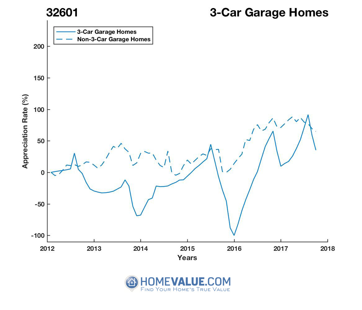 3 Car Garage Homes have appreciated 2.1x faster since 03/15/2016.