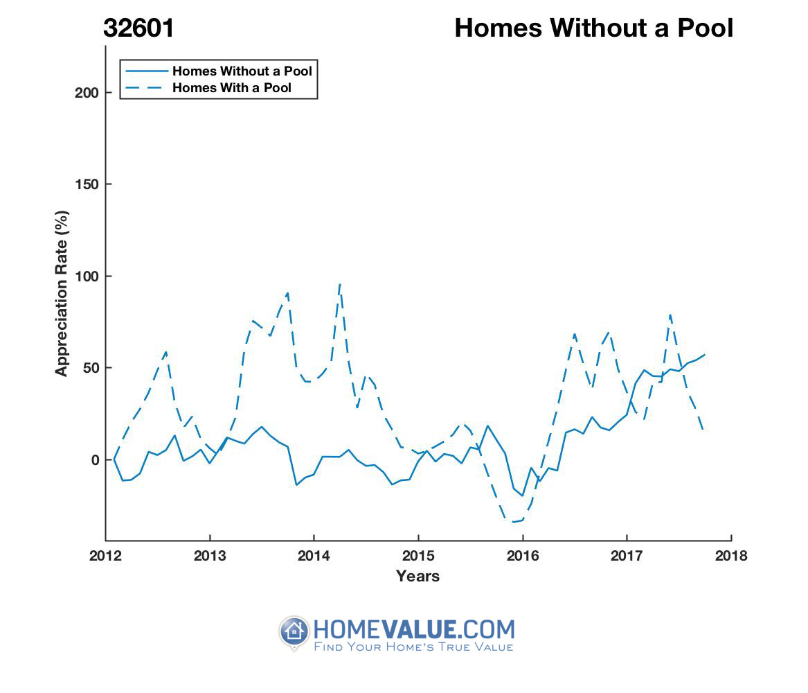 Homes Without A Pool Homes have appreciated 97% faster since 03/15/2014.