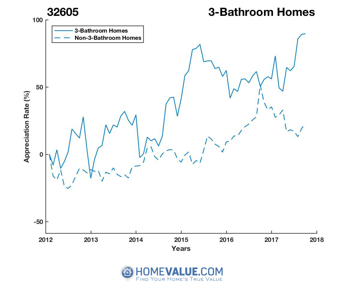 3 Bathrooms Homes have appreciated 51% faster since 03/15/2014.