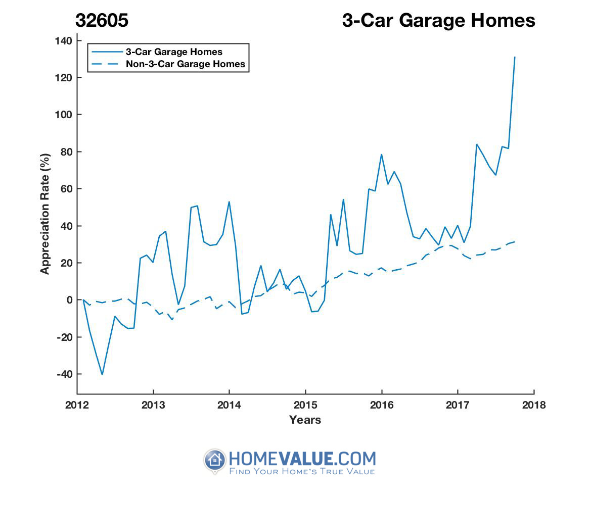 3 Car Garage Homes have appreciated 2.9x faster since 03/15/2012.