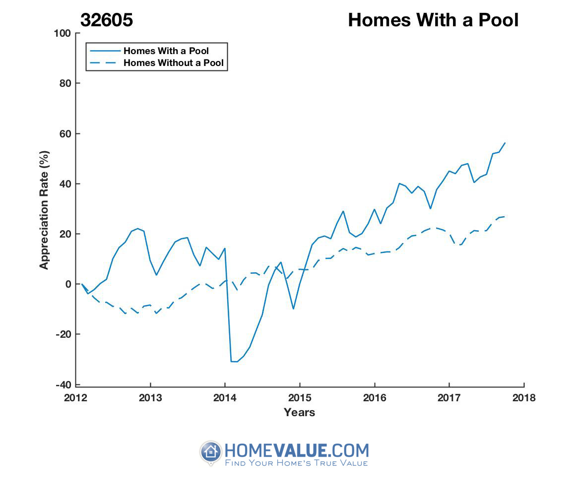 1 Homes With A Pool Homes have appreciated 95% faster since 03/15/2014.