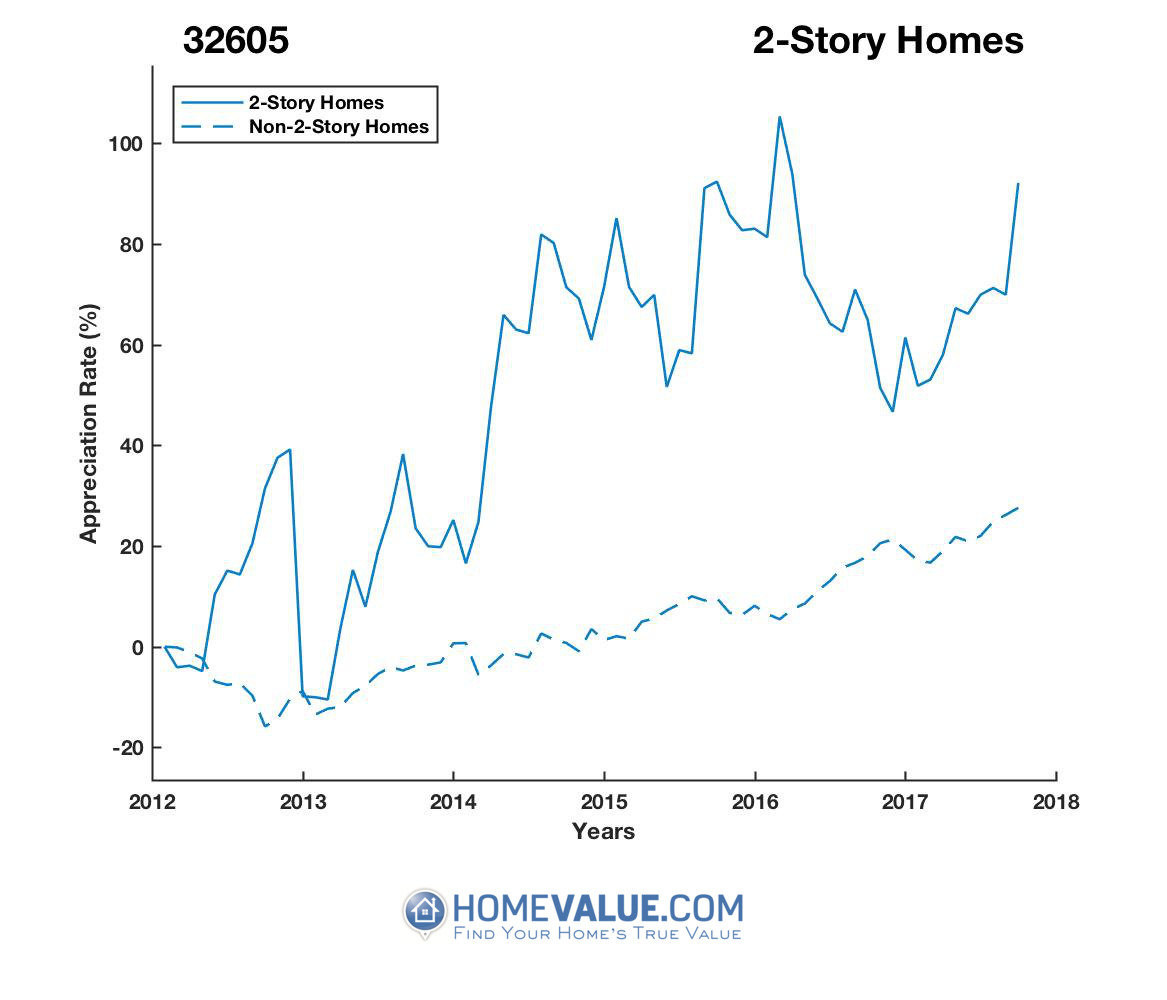 2 Stories Homes have appreciated 71% faster since 03/15/2012.