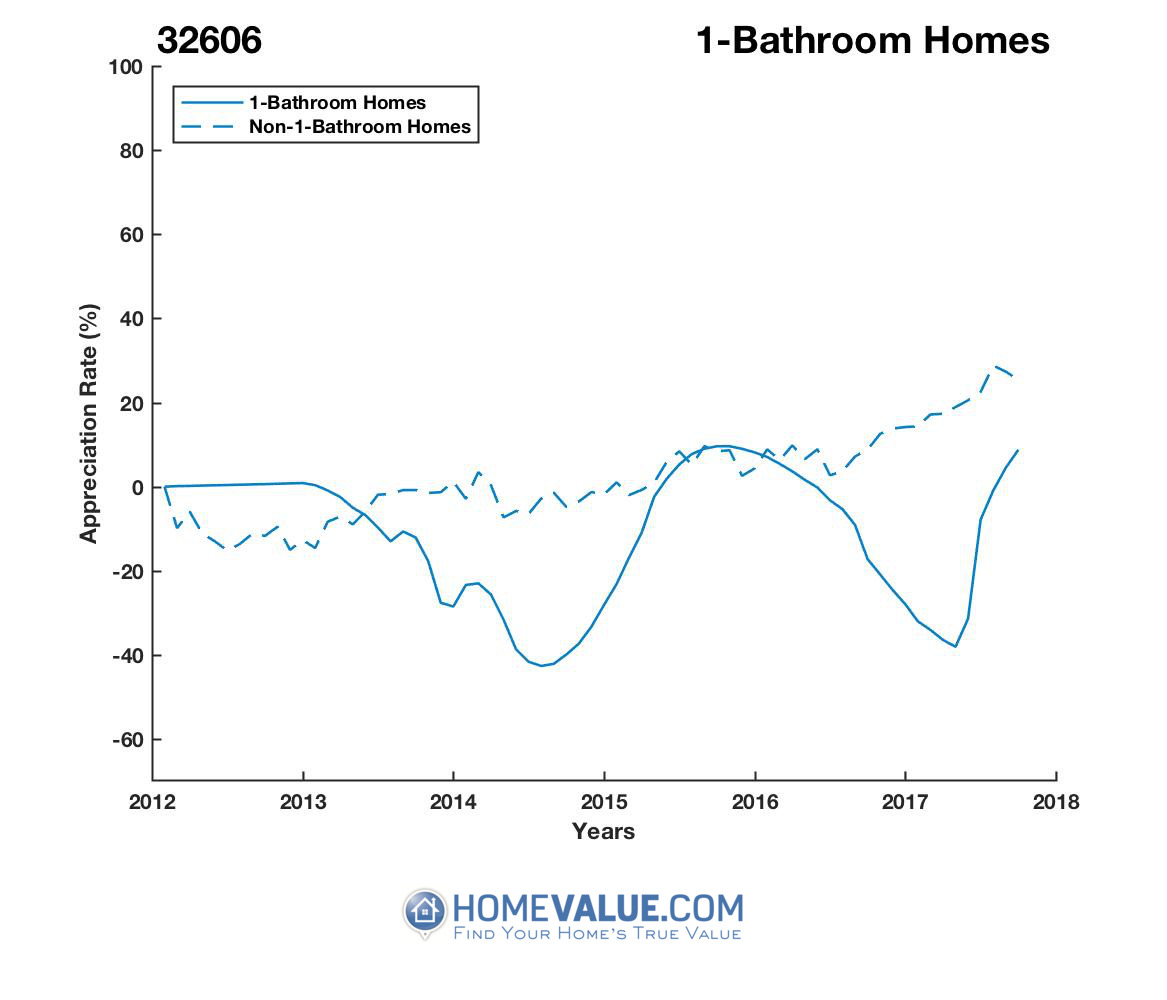 1 Bathroom Homes have appreciated 64% faster since 03/15/2017.