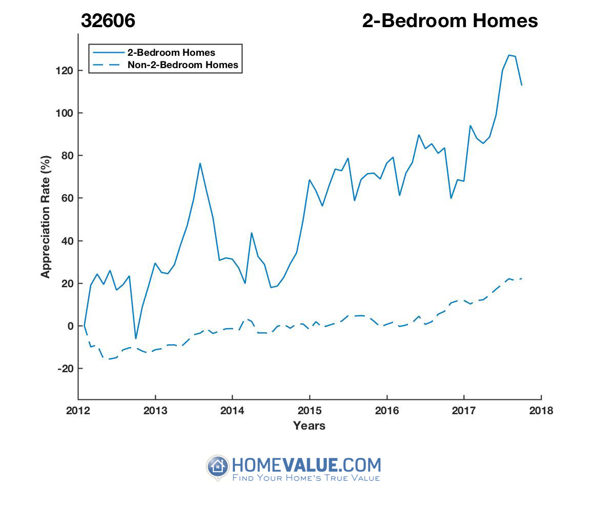 2 Bedrooms Homes have appreciated 91% faster since 09/15/2012.