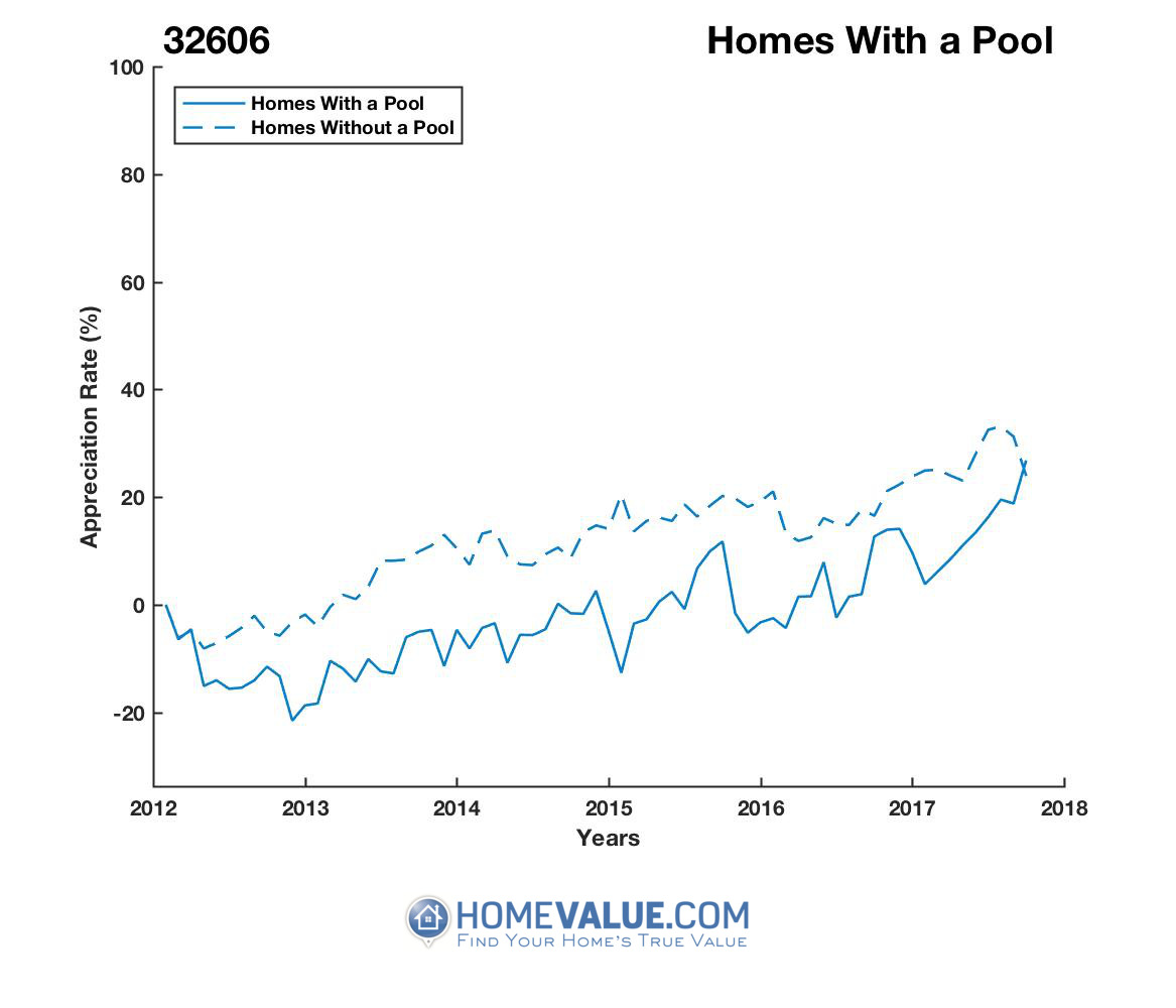 1 Homes With A Pool Homes have appreciated 23% faster since 03/15/2015.