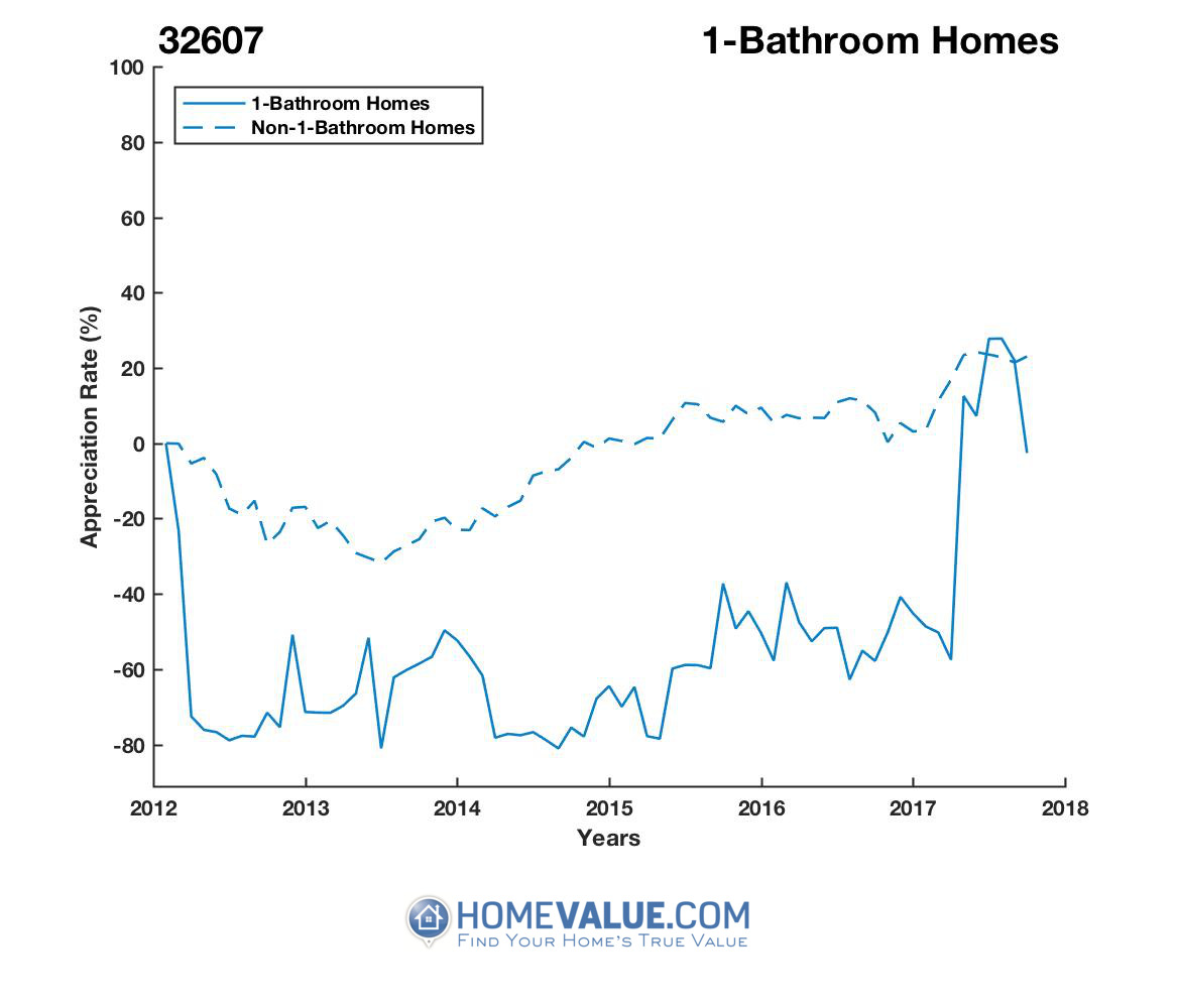 1 Bathroom Homes have appreciated 4.2x faster since 03/15/2015.