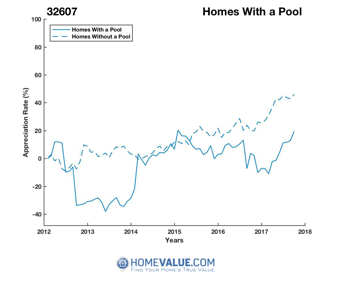 1 Homes With A Pool Homes have appreciated 43% faster since 09/15/2013.