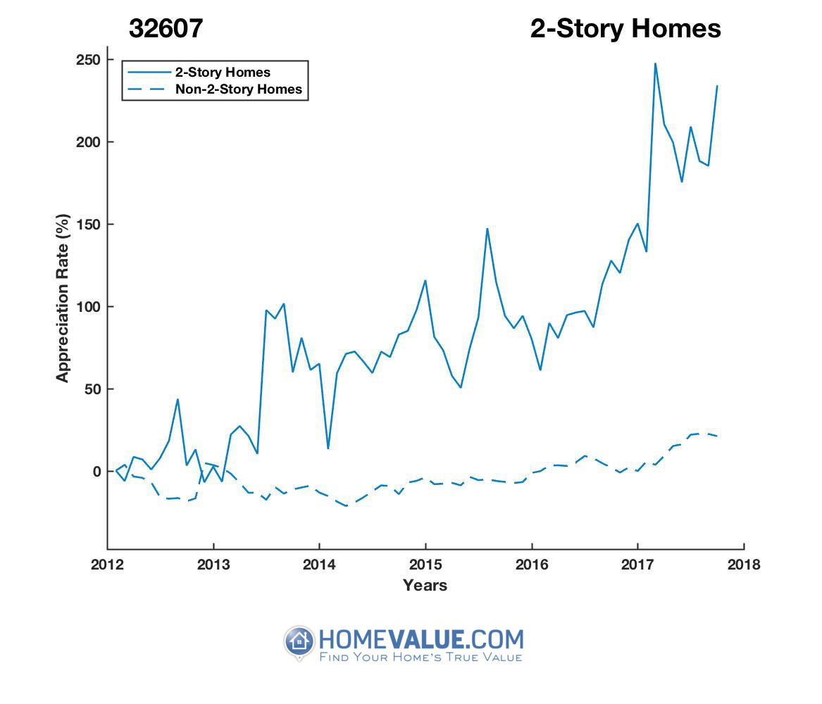 2 Stories Homes have appreciated 2.8x faster since 03/15/2012.