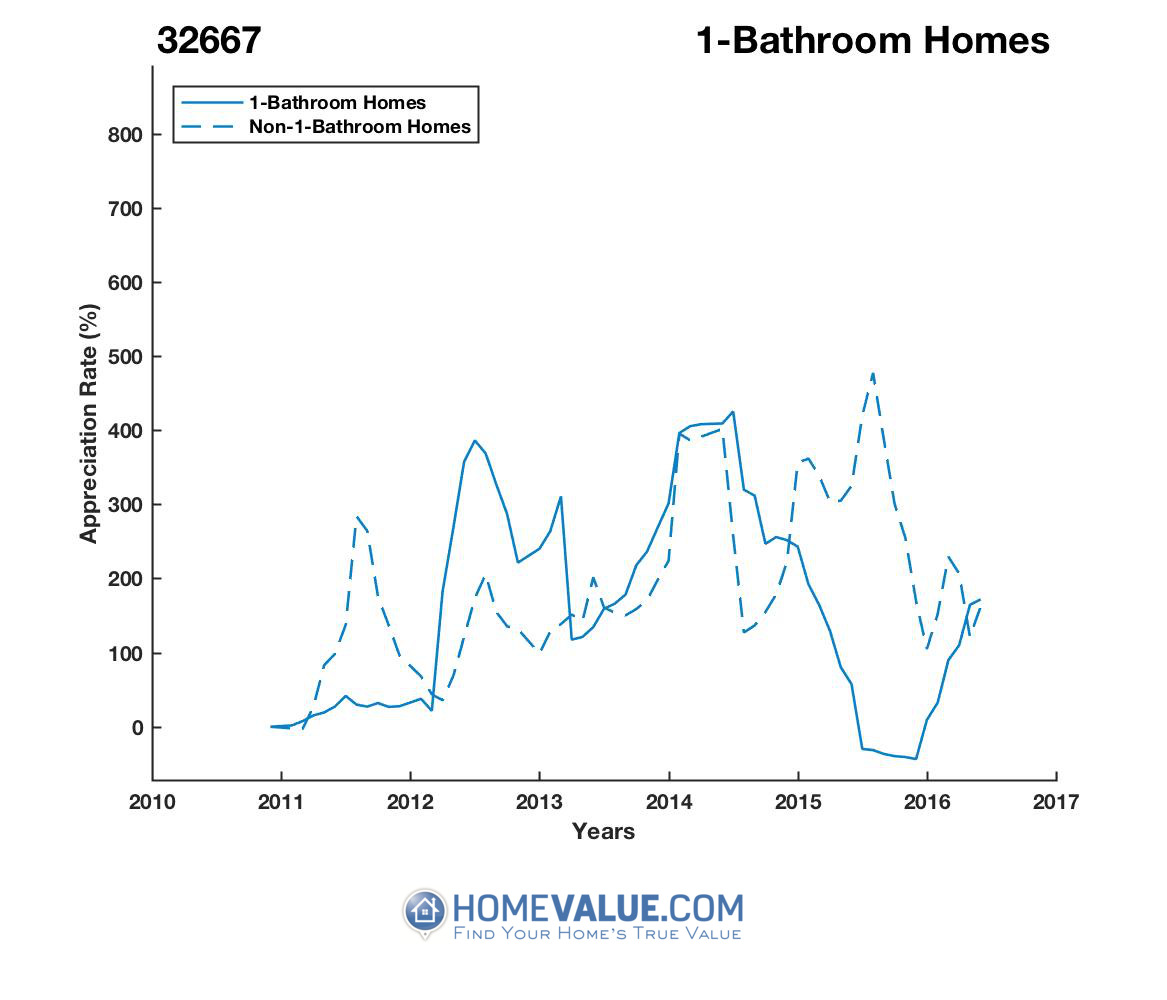 1 Bathroom Homes have appreciated 3.8x faster since 09/15/2015.