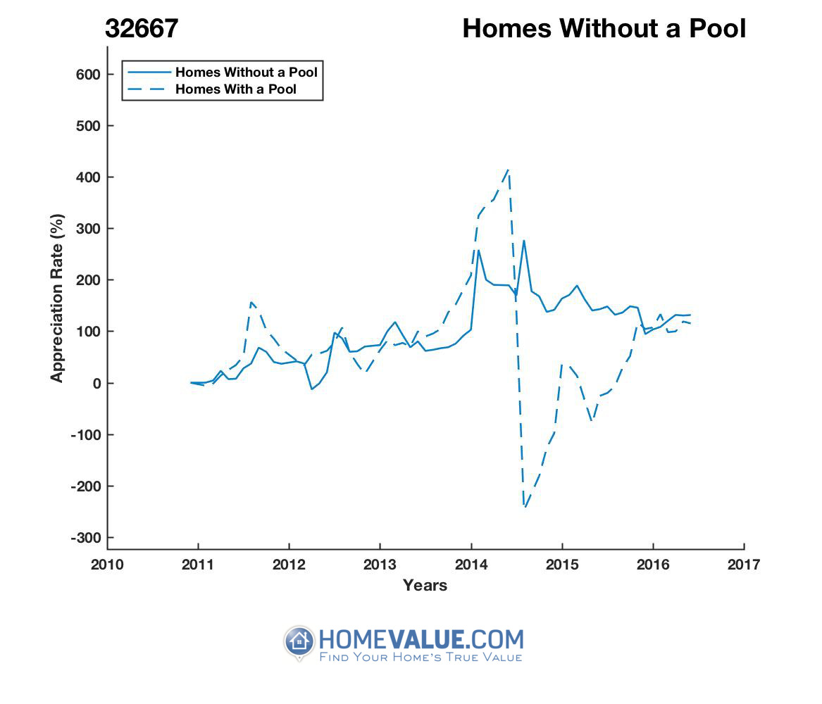 Homes Without A Pool Homes have appreciated 4.3x faster since 09/15/2014.