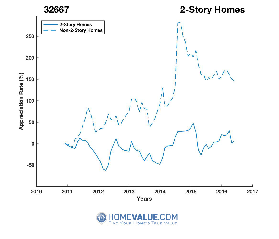 2 Stories Homes have appreciated 3.1x faster since 03/15/2012.